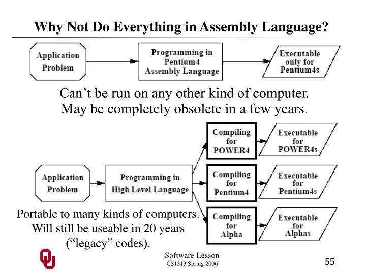 Why Not Do Everything in Assembly Language?