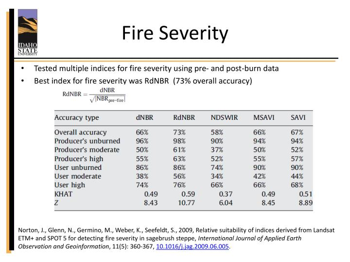 Fire Severity