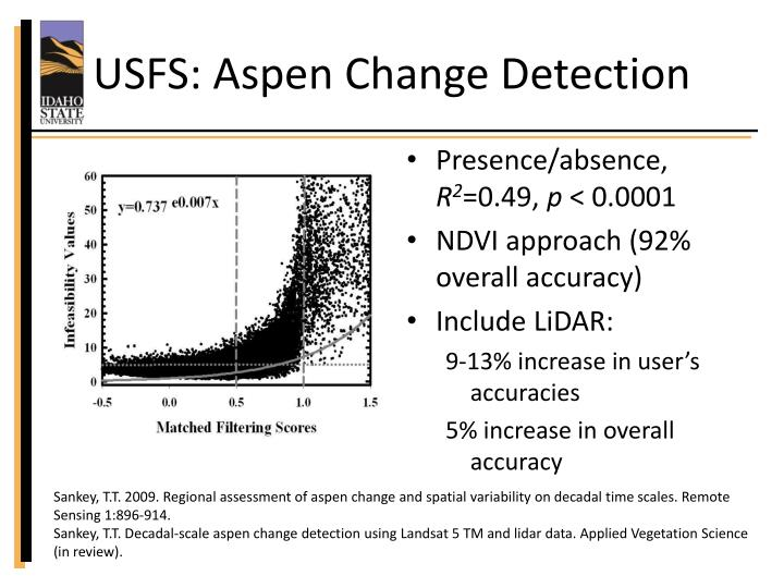 USFS: Aspen Change Detection