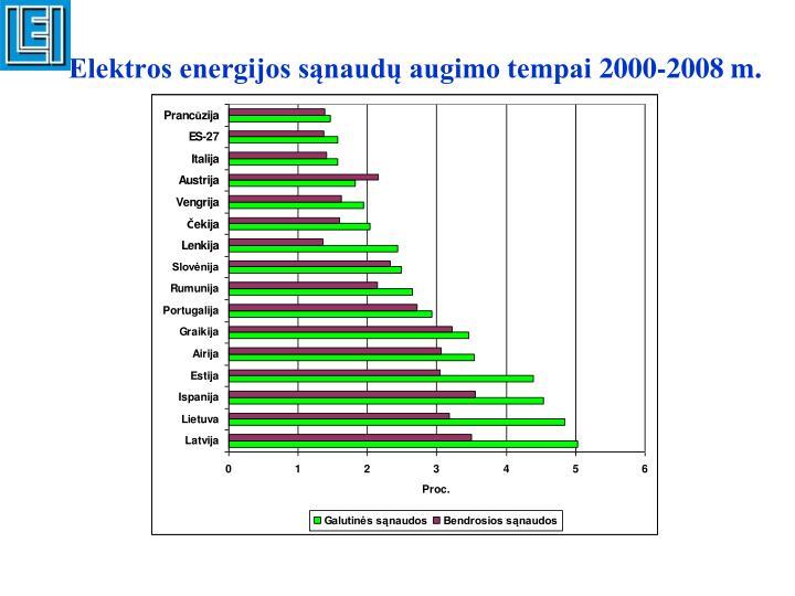 Elektros energijos sąnaudų augimo tempai