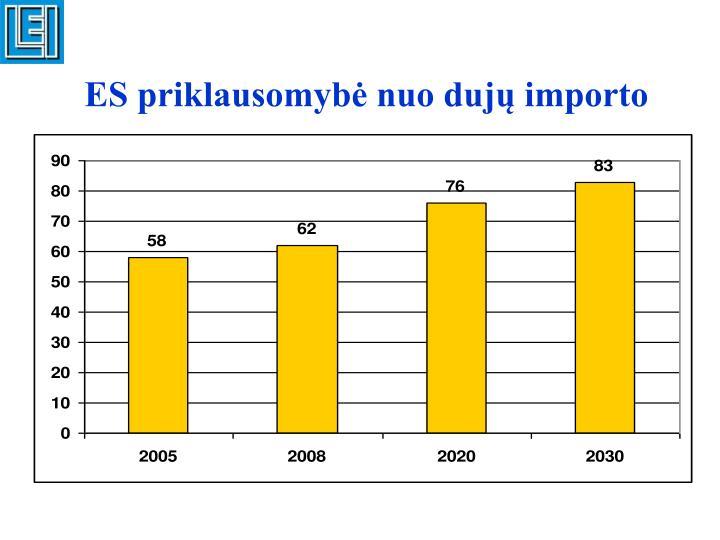 ES priklausomybė nuo dujų importo