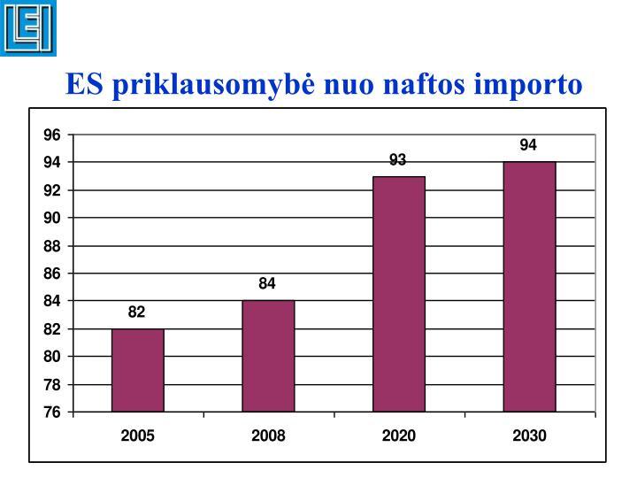 ES priklausomybė nuo naftos importo