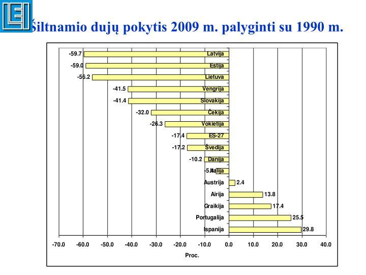 Šiltnamio dujų pokytis 2009 m. palyginti su 1990 m.
