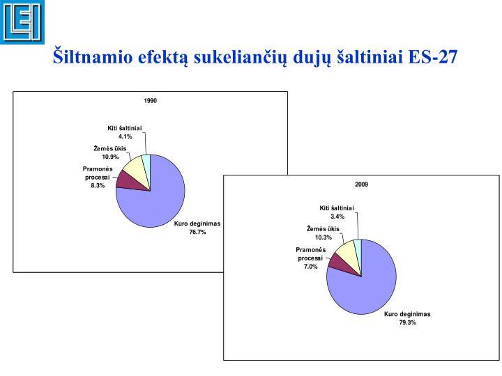 Šiltnamio efektą sukeliančių dujų šaltiniai ES-27
