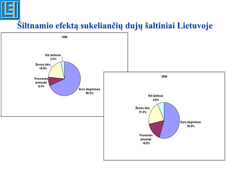 Šiltnamio efektą sukeliančių dujų šaltiniai Lietuvoje