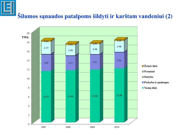 Šilumos sąnaudos patalpoms šildyti ir karštam vandeniui (