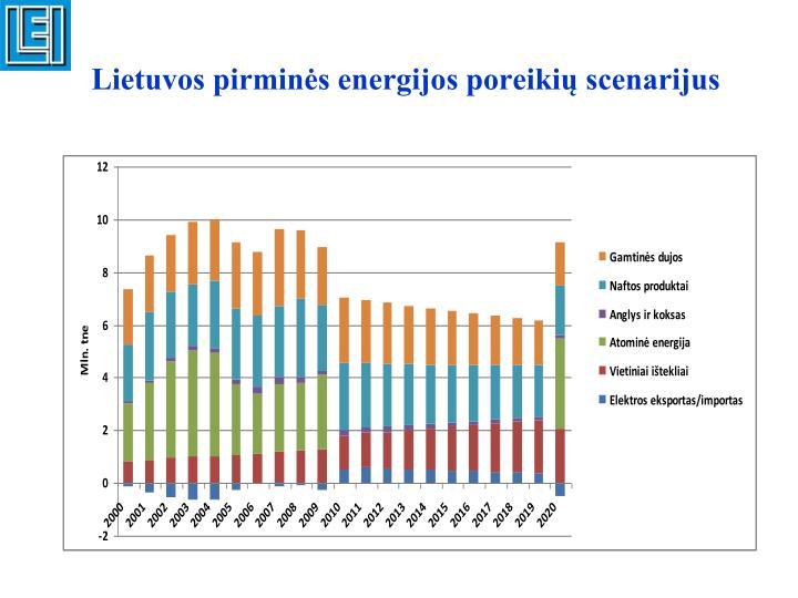 Lietuvos pirminės energijos poreikių scenarijus