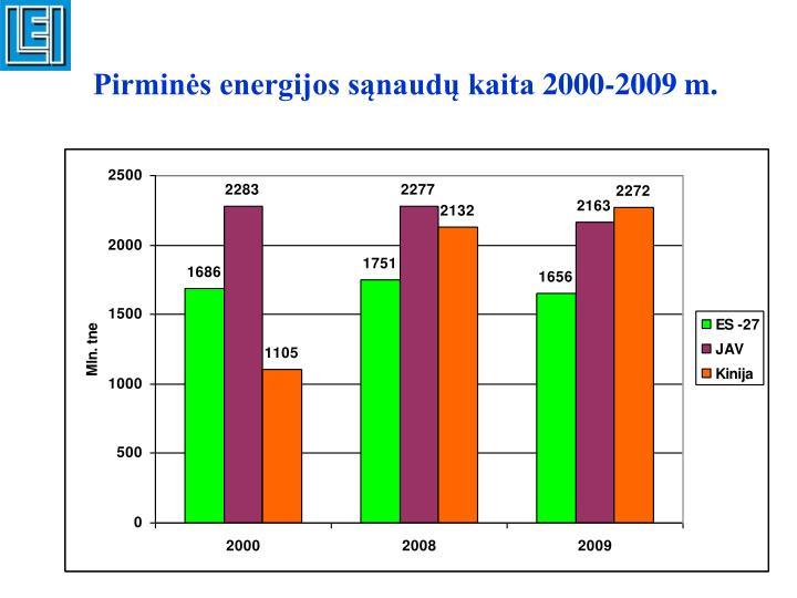 Pirminės energijos sąnaudų kaita