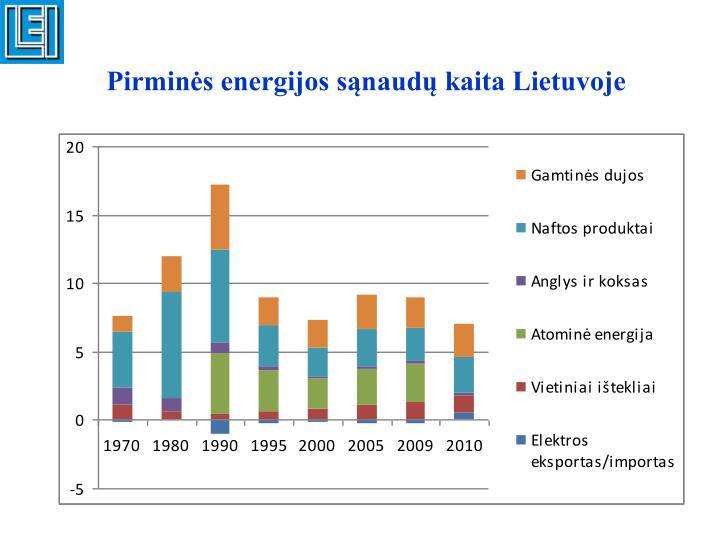 Pirminės energijos sąnaudų kaita Lietuvoje