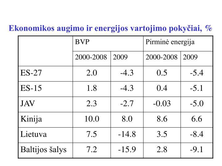 Ekonomikos augimo ir energijos vartojimo pokyčiai,