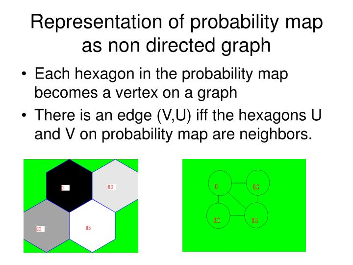 Representation of probability map as non directed graph
