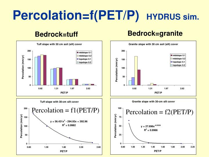 Percolation=f(PET/P)
