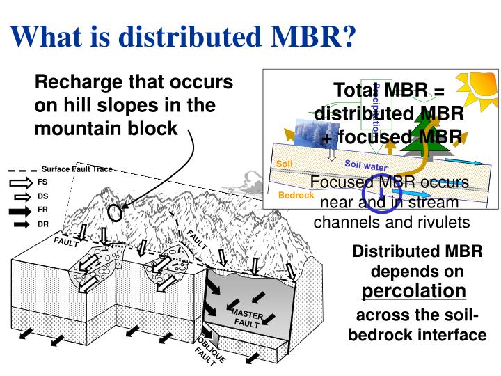What is distributed mbr