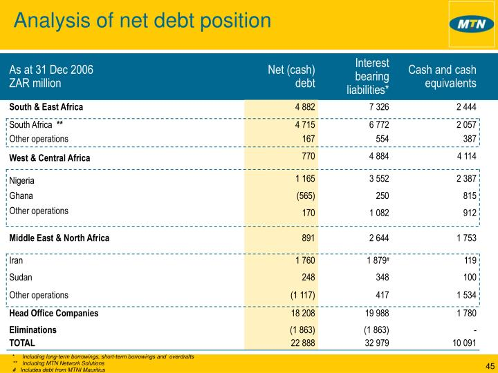 Analysis of net debt position