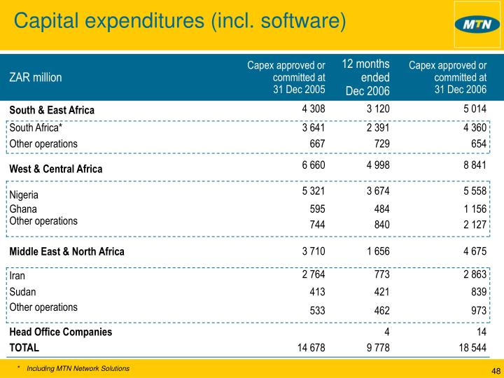 Capital expenditures (incl. software)