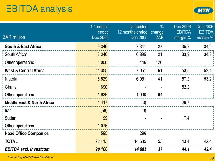 EBITDA analysis