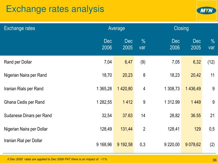 Exchange rates analysis