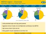 mena region overview afghanistan cyprus iran sudan syria yemen