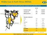 middle east north africa mena