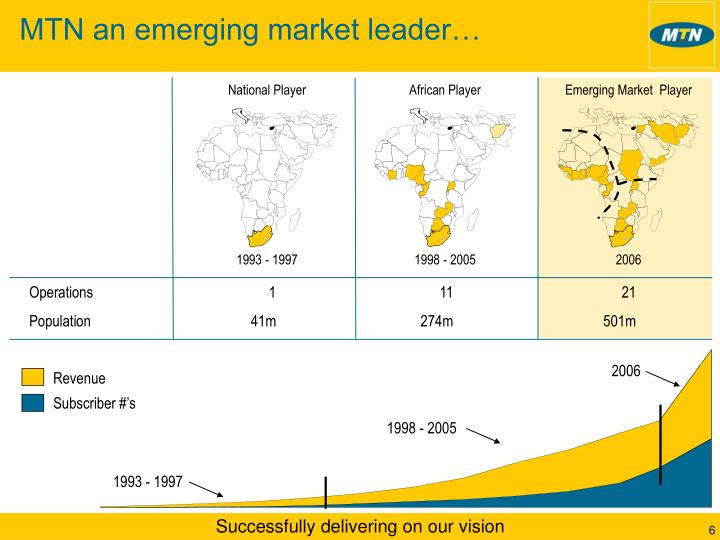 MTN an emerging market leader…