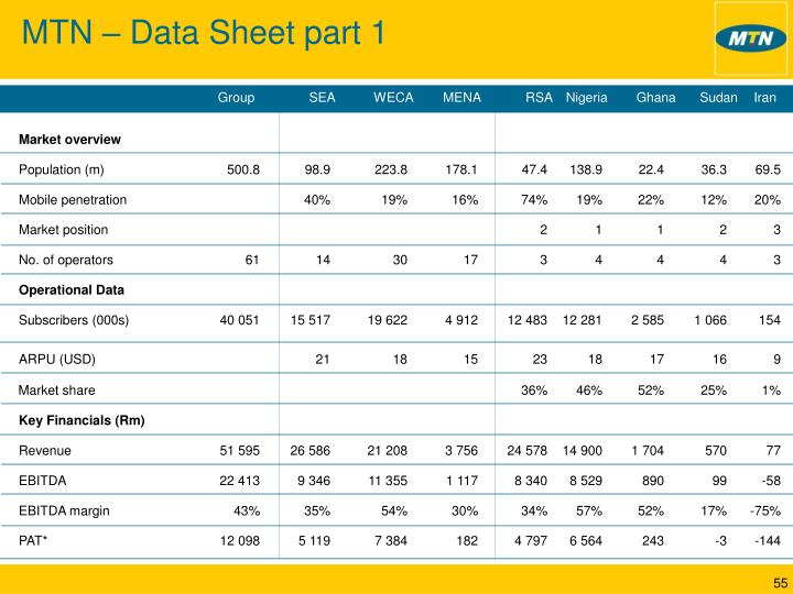 MTN – Data Sheet part 1