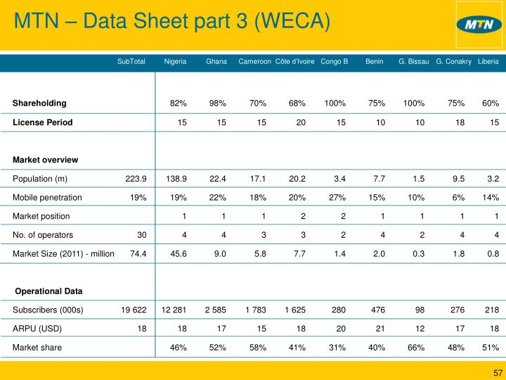 MTN – Data Sheet part 3 (WECA)