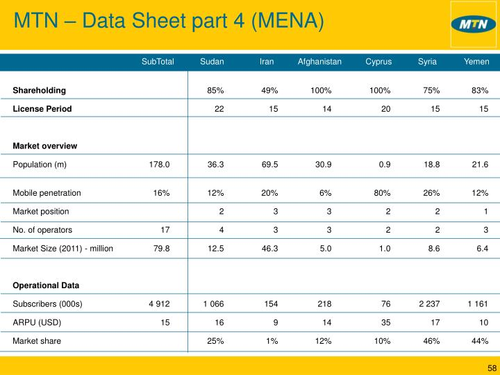 MTN – Data Sheet part 4 (MENA)