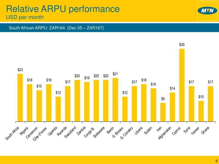 Relative ARPU performance
