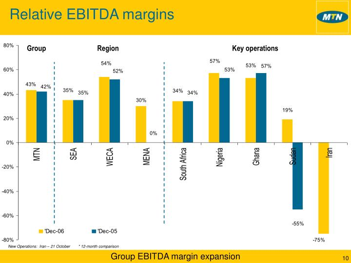 Relative EBITDA margins