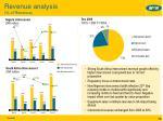 revenue analysis of revenue