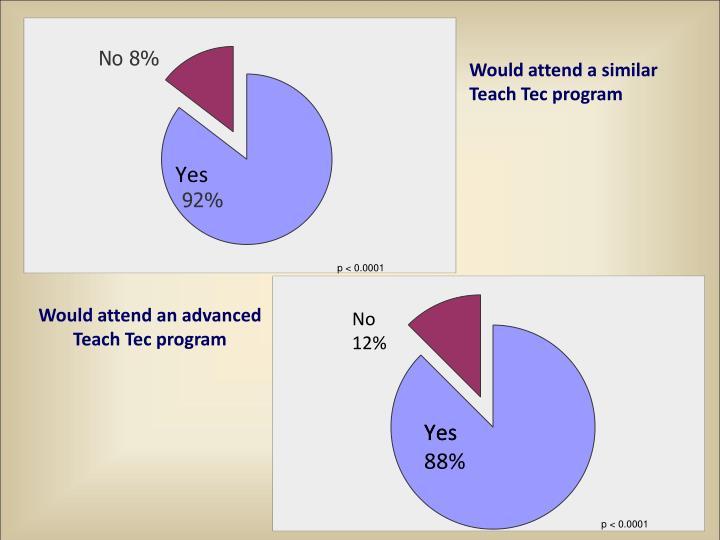 Would attend a similar Teach Tec program