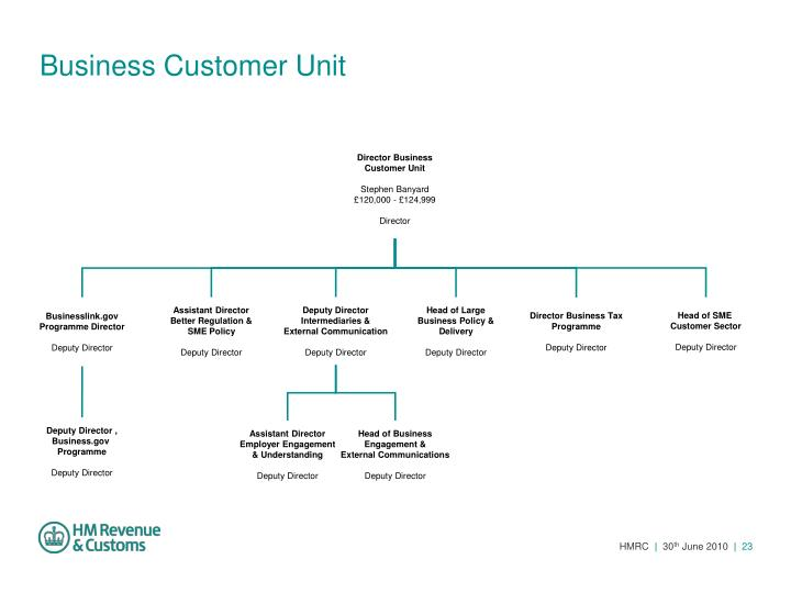 Business Customer Unit