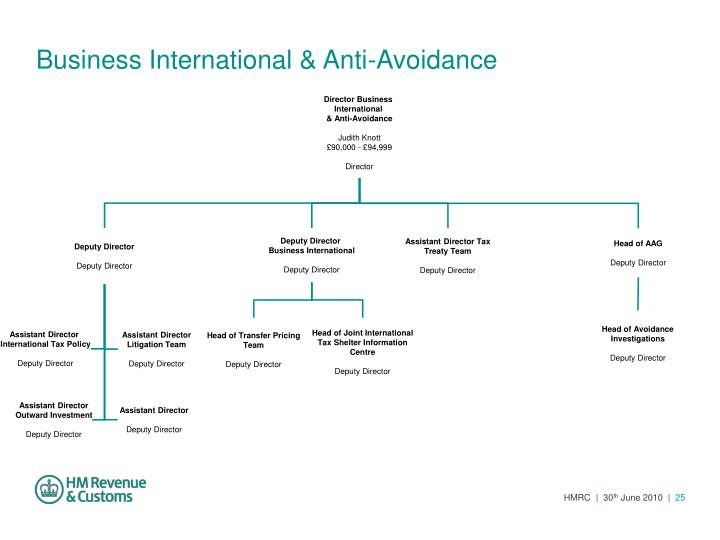 Business International & Anti-Avoidance