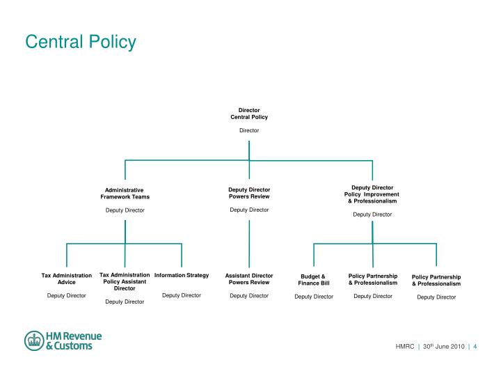 Central Policy