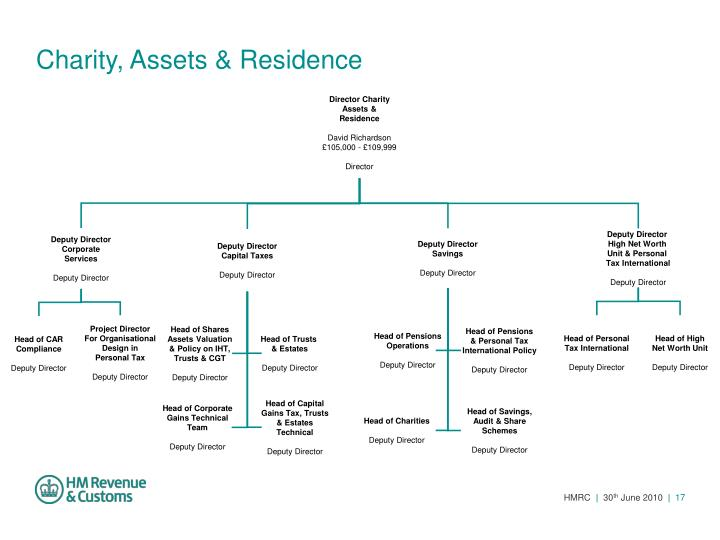 Charity, Assets & Residence