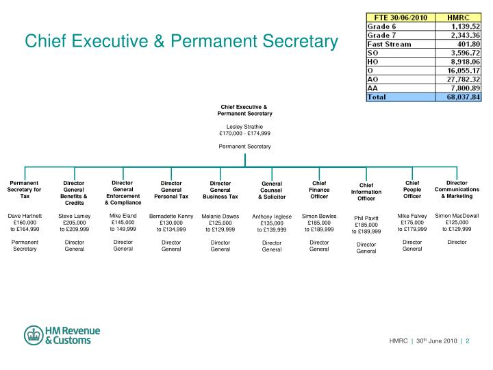Chief executive permanent secretary