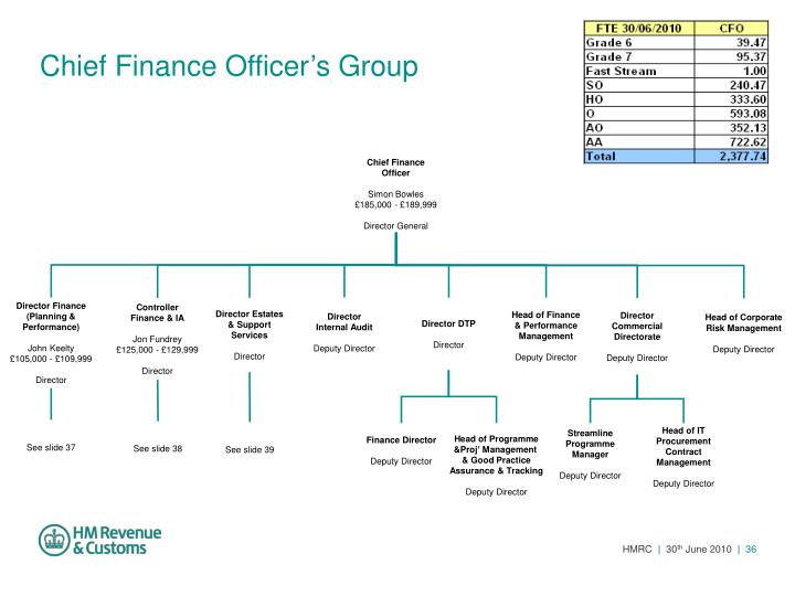 Chief Finance Officer's Group