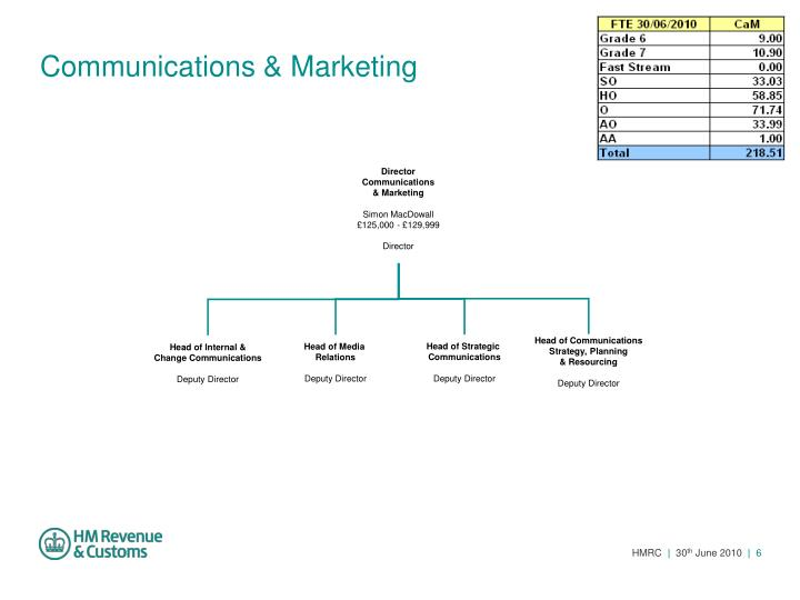 Communications & Marketing