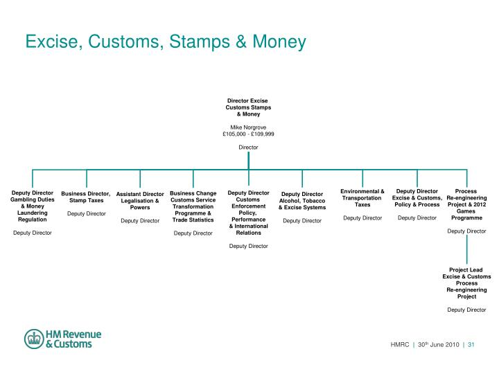 Excise, Customs, Stamps & Money