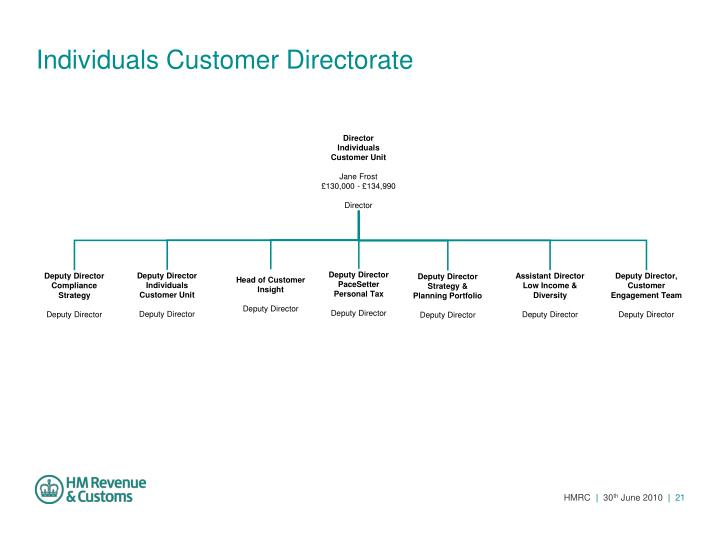 Individuals Customer Directorate