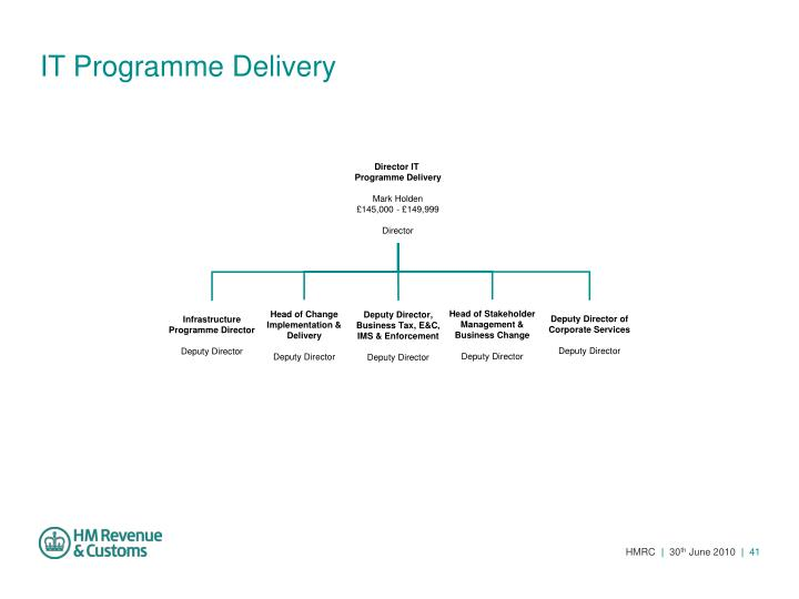 IT Programme Delivery