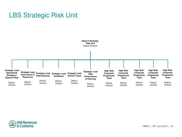 LBS Strategic Risk Unit