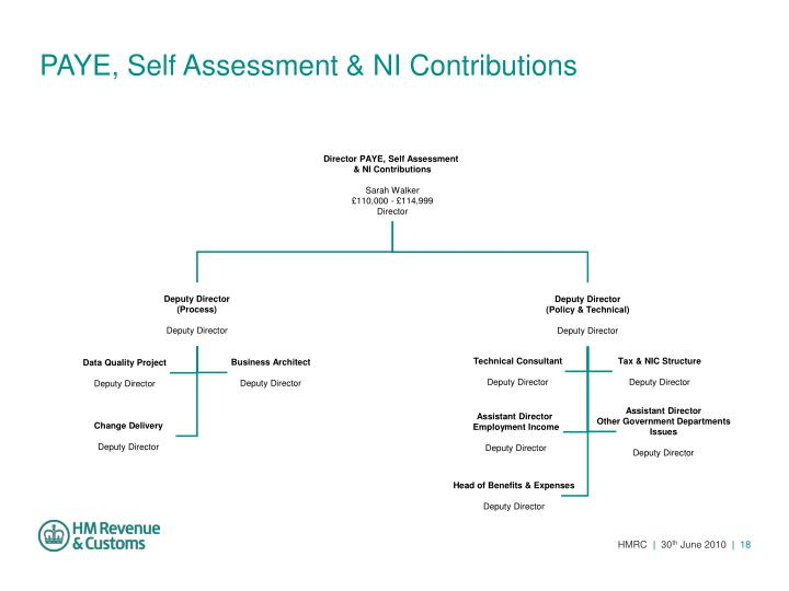 PAYE, Self Assessment & NI Contributions