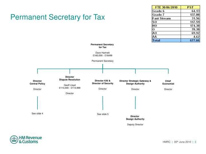 Permanent secretary for tax