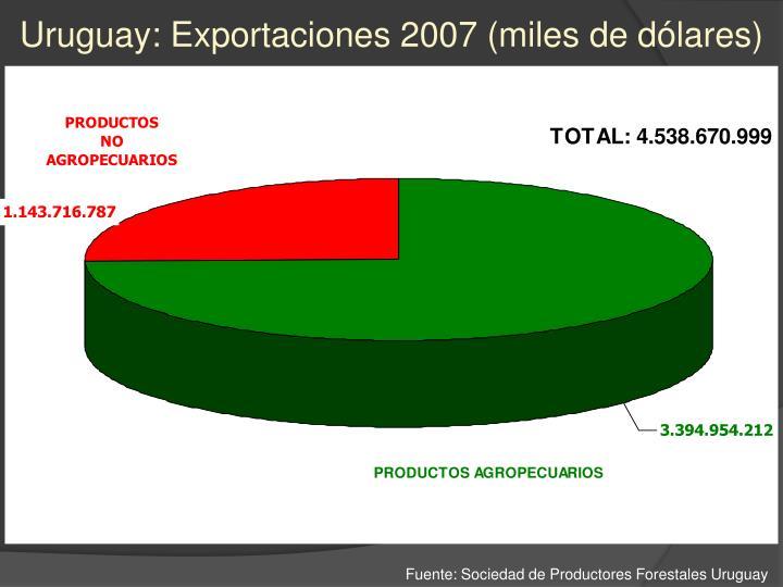 Uruguay: Exportaciones 2007 (miles de dólares)