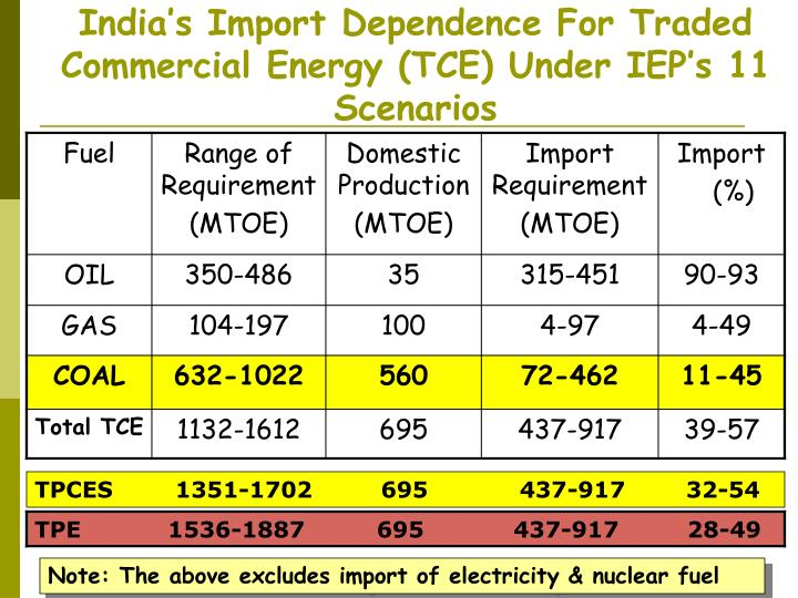 India s import dependence for traded commercial energy tce under iep s 11 scenarios