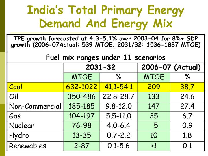 India s total primary energy demand and energy mix