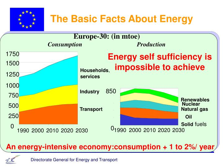 The Basic Facts About Energy