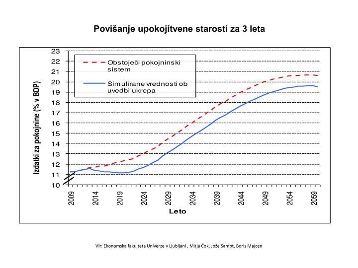 Povišanje upokojitvene starosti za 3 leta