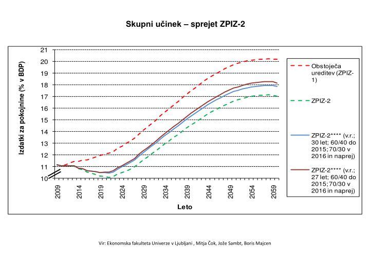 Skupni učinek – sprejet ZPIZ-2